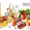 Report: Americans Waste 40% of Edible Food